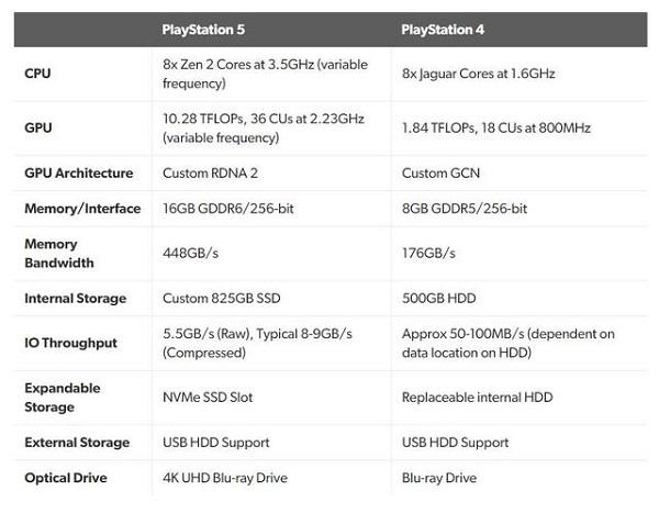 索尼ps5新一代主机详细参数公布