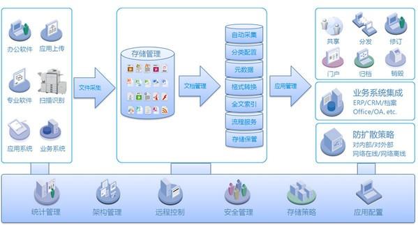 云深文档管理系统官方版