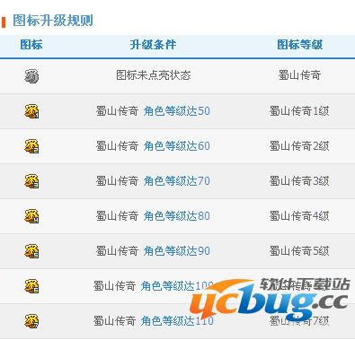 QQ蜀山传奇图标点亮方法规则