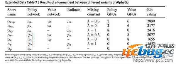 AlphaGo为什么这么厉害?